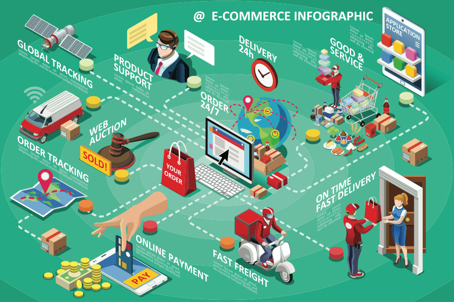 le V-commerce et la 3D sont des solutions pour le e-commerce